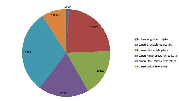 Liczba firm w Poznaniu - BRKZ